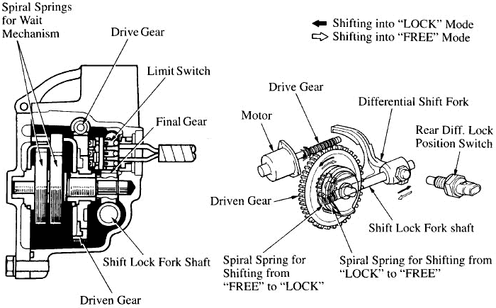 How To Index Your Electric Locker Motor